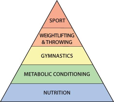 CrossFit Pyramide
