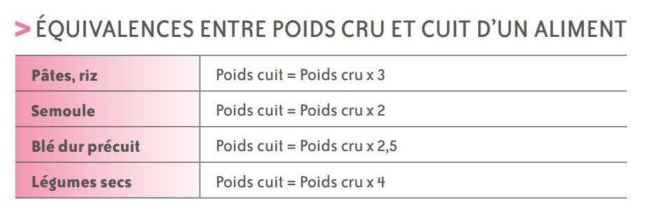 equivalences aliments crus cuits
